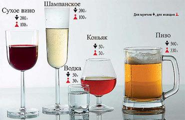 Промилле алкоголя., калькулятор онлайн, конвертер