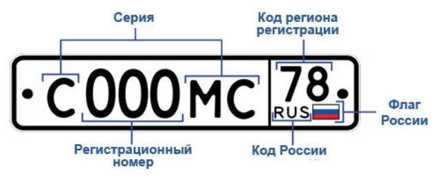 Код региона не совпадает пропиской – нужно ли менять номера с 2021 года?