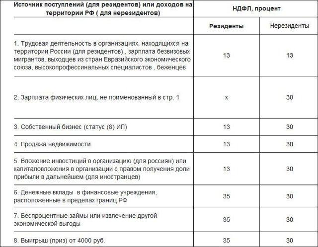 Cроки сдачи 3 НДФЛ 2021, срок подачи декларации 3 НДФЛ для физических лиц