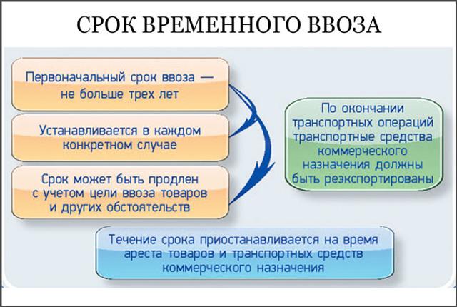 Оформление временного ввоза нерастоможенного авто из Европы в Россию