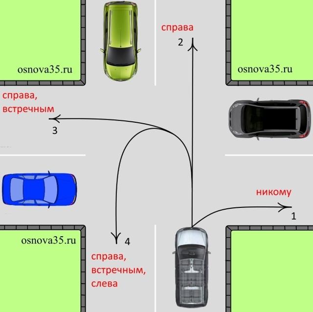 Выезд на главную дорогу налево или направо