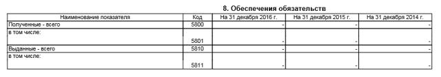 Приложение к бухгалтерскому балансу форма №5: образец и бланк бесплатно