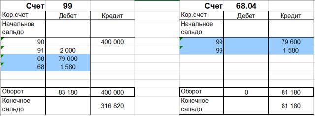 Проводки по начислению ЗП в 2019 году